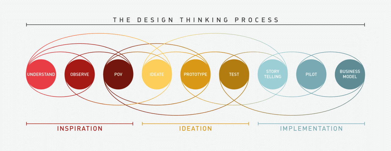 design thinking process filippo scorza