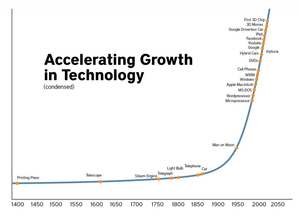 crescita esponenziale filippo scorza