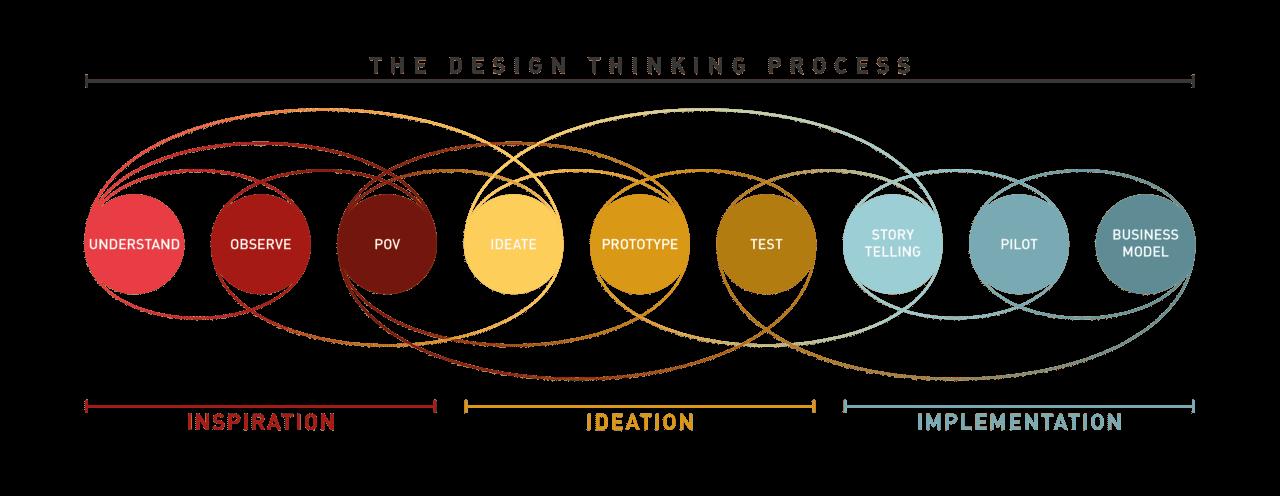 design thinking process filippo scorza